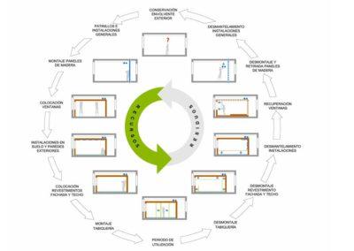 arquitectura-sostenible-eme3-esti-sanz-5